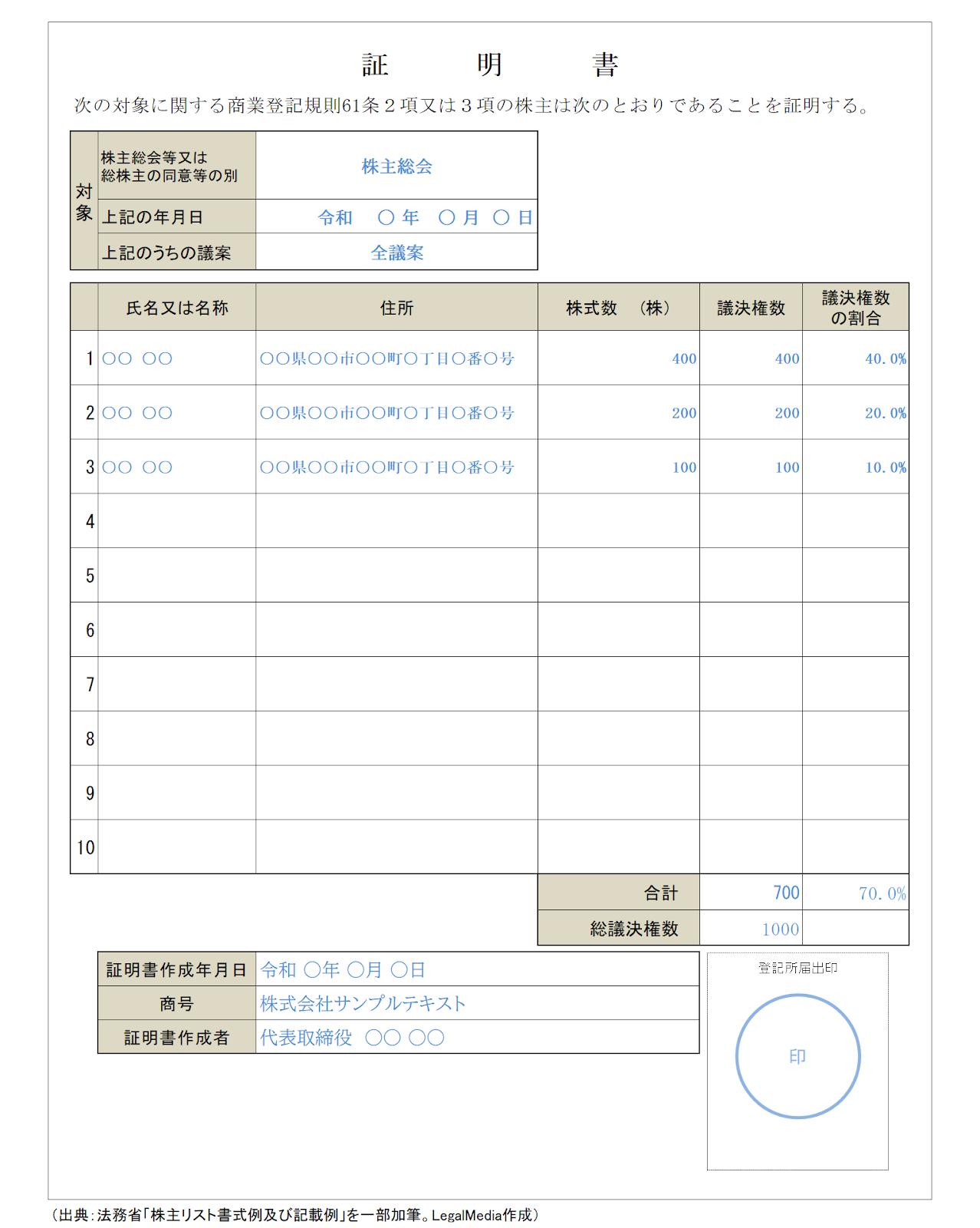 株主リスト記載例