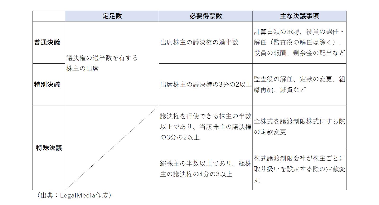 株主総会決議の定足数、必要得票数、決議事項の説明