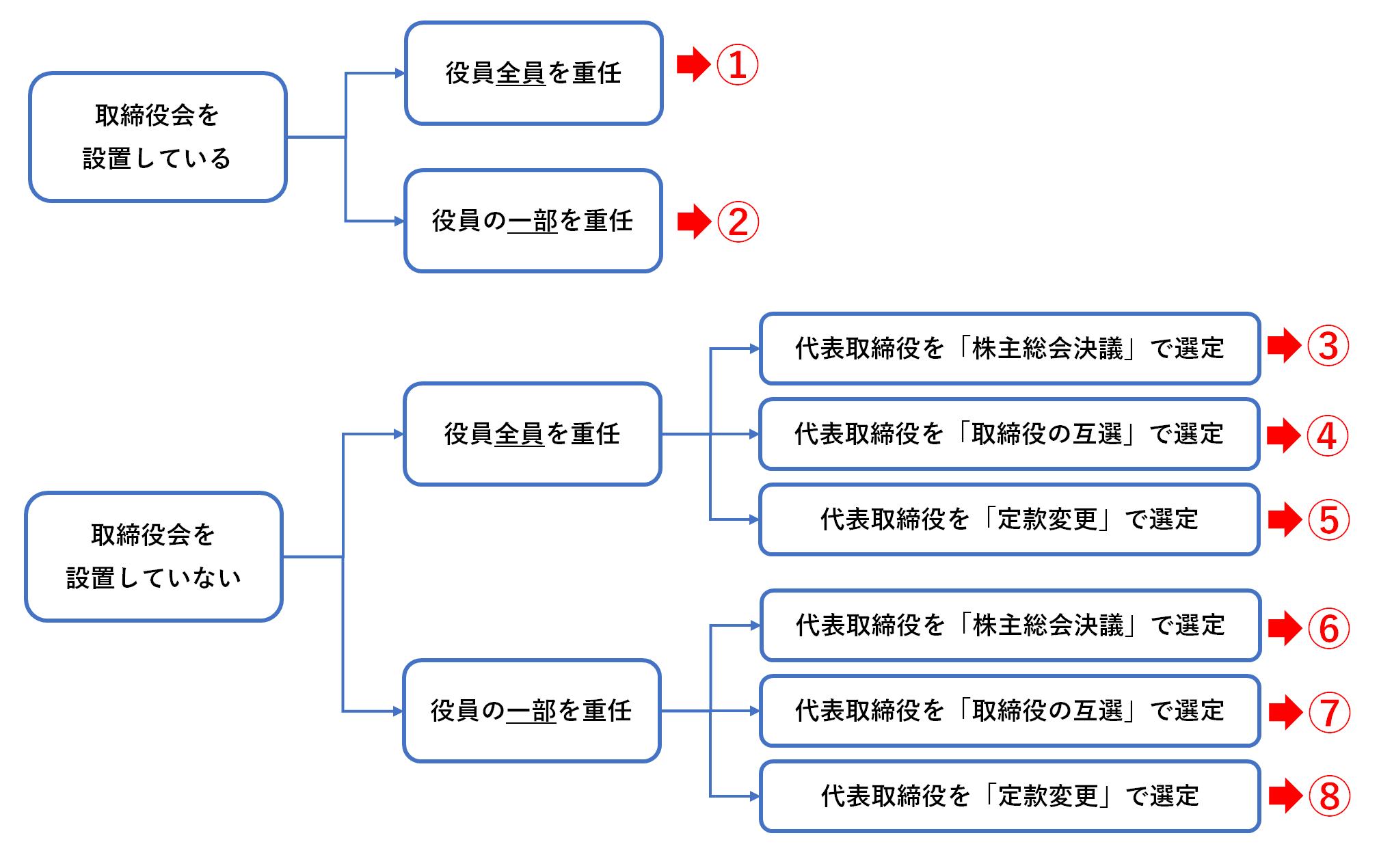 役員重任登記の8つのパターン